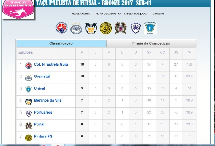Classificação da Liga Paulistana