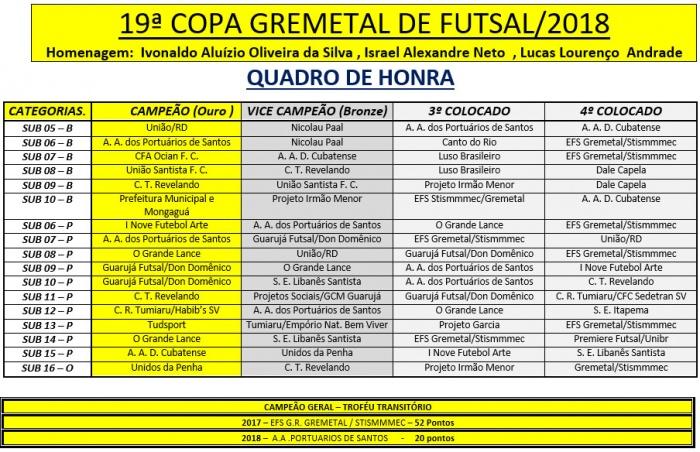 Quadro dos Campeões, Vice Campeões, 3ª,  4ª lugares e Troféu Transitório da 19 º Copa Gremetal de Futsal 2019