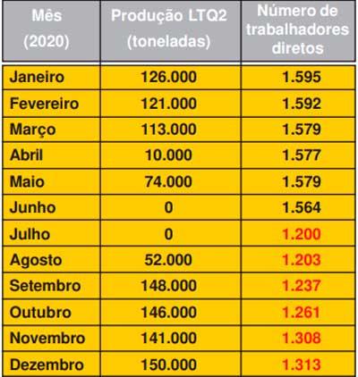 Observação: veja que junho e julho foram os meses em que a direção da usina suspendeu a produção na planta de Cubatão.